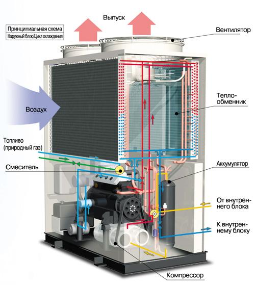 Кондиционер Sanyo ECO G MULTI GHP - газовый тепловой насос