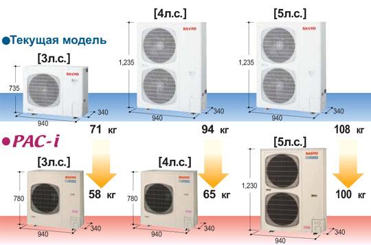 уменьшения размеров и веса компрессора и теплообменника