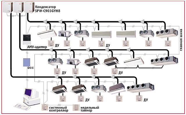 система управления S-Net