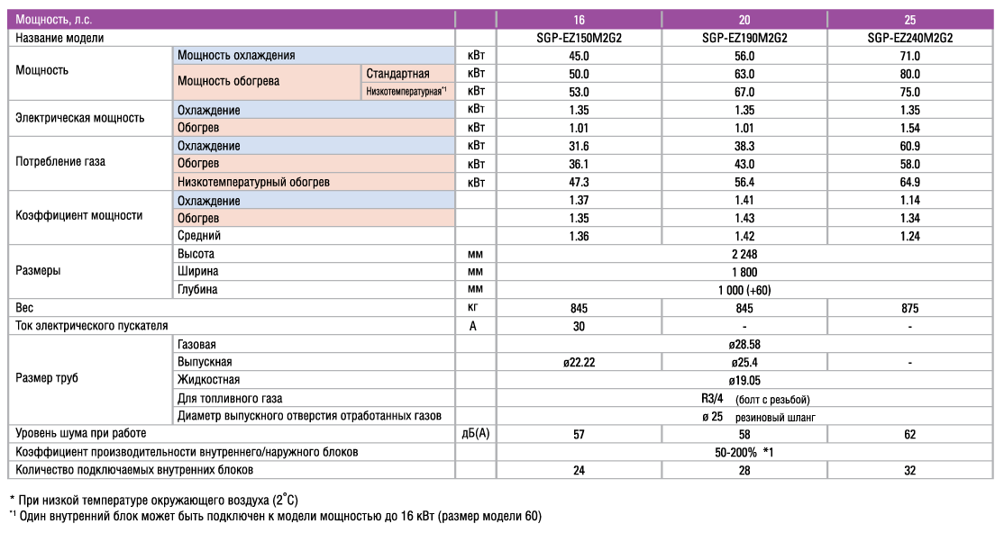 Таблица характеристик 6-й серии 2 WAY ECO-i