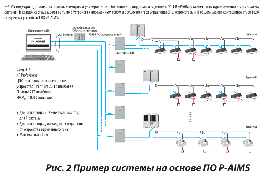 Пример системы на основе ПО P-AIMS