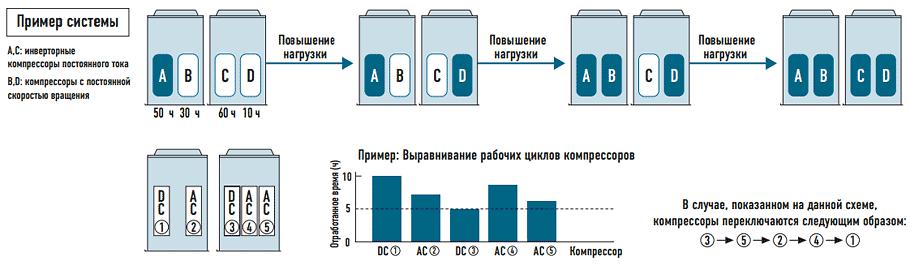 Увеличение срока службы компрессоров