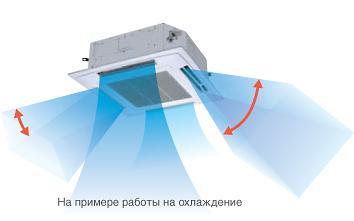 Индивидуальное управление воздушными заслонками кассетного кондиционера