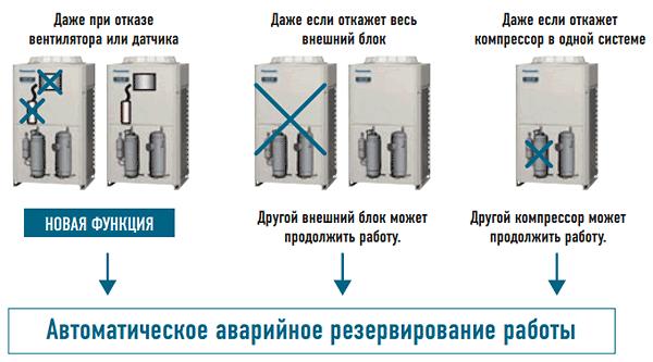 Автоматическое аварийное резервирование VRF систем