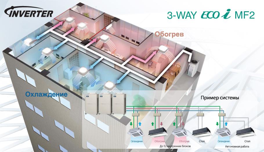 VRF кондиционеры Panasonic 3-WAY ECO i MF2 с рекуперацией тепла