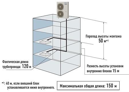 Длина трубопровода системы кондиционирования