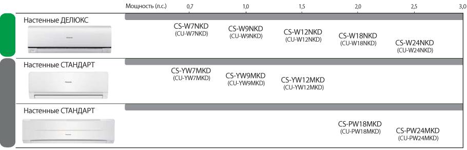 Сплит-системы Панасоник с одним внутренним блоком