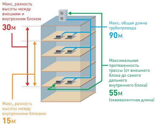 Трубопровод длиной до 90 м