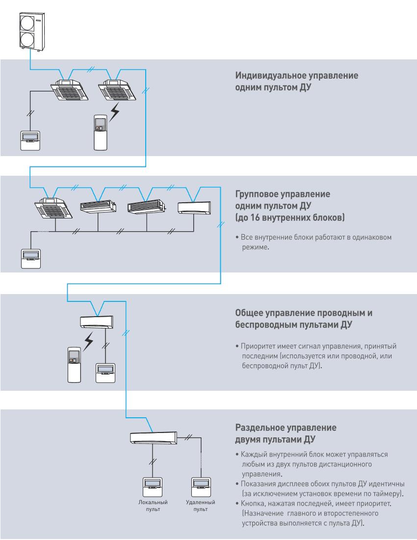 Системы индивидуального управления VRF кондиционером