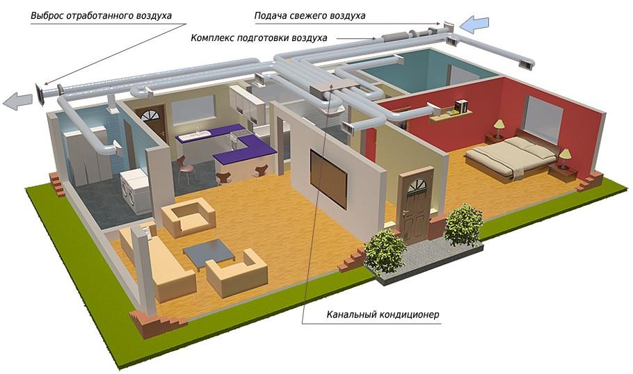 Схема кондиционирования жилого помещения с приточной вентиляцией