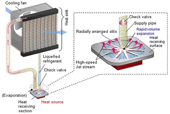 JEST Type Loop Heat Pipe Cooling System
