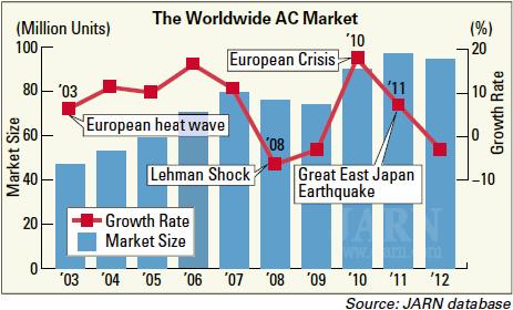Мировой рынок кондиционирования