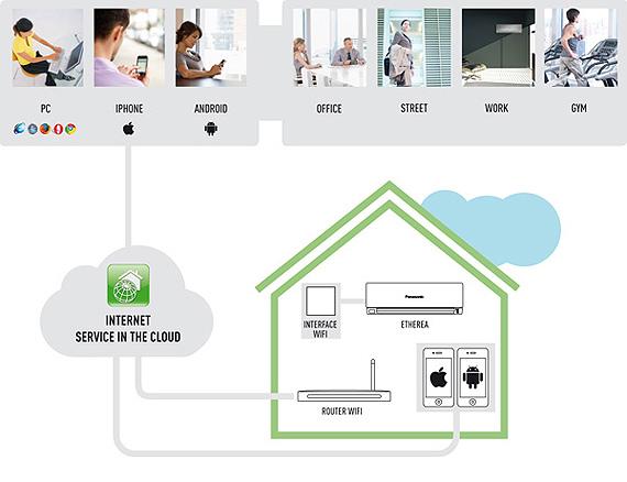 Управление кондиционерами с помощью смартфона