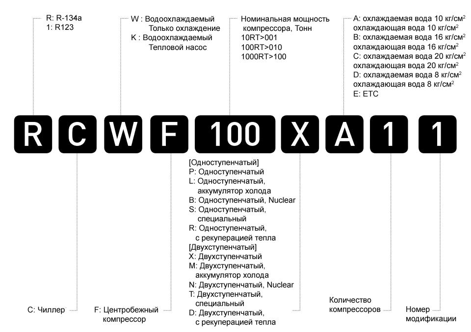 Система наименований центробежных чиллеров LG
