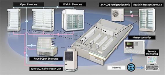 Система охлаждения с хладагентом СО2
