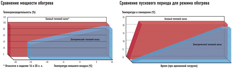 Сравнение мощности обогрева / Сравнение пускового периода для режима обогрева