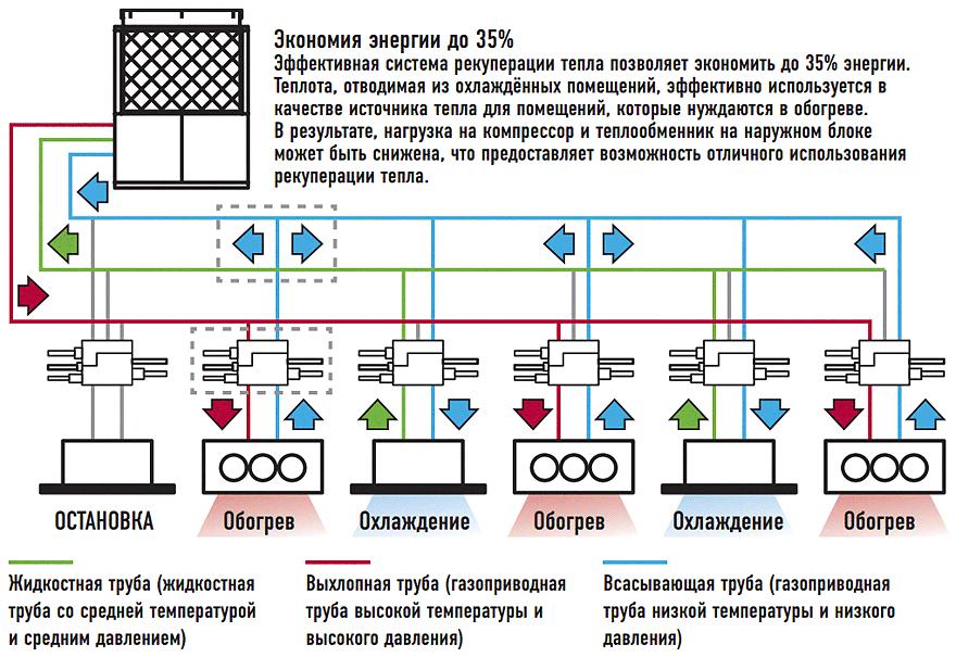 Пример системы ECO G GHP