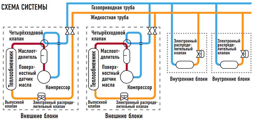 Схема системы ECO G