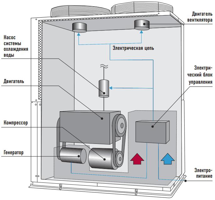 Инновация Panasonic – газоприводный тепловой насос  (GHP), производящий собственную электроэнергию