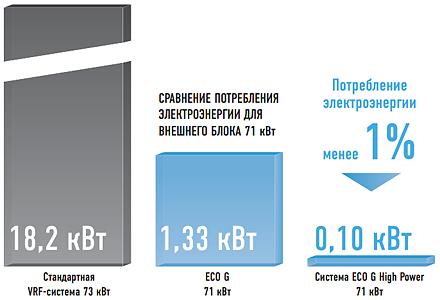 Потребляет всего 1% электроэнергии, необходимой для стандартных  VRF-систем!