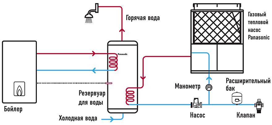 Функция горячего водоснабжения