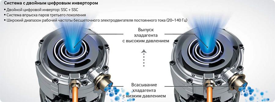 Система с двойным цифровым инвертором