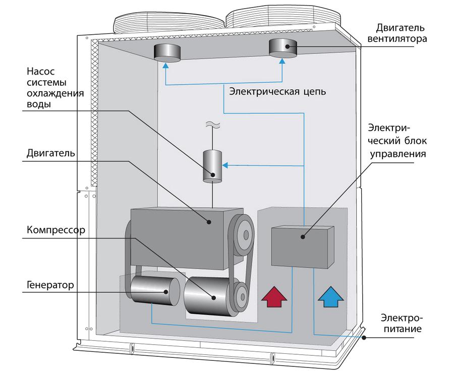 Принципиальная схема конденсаторного блока серии ECO G High Power
