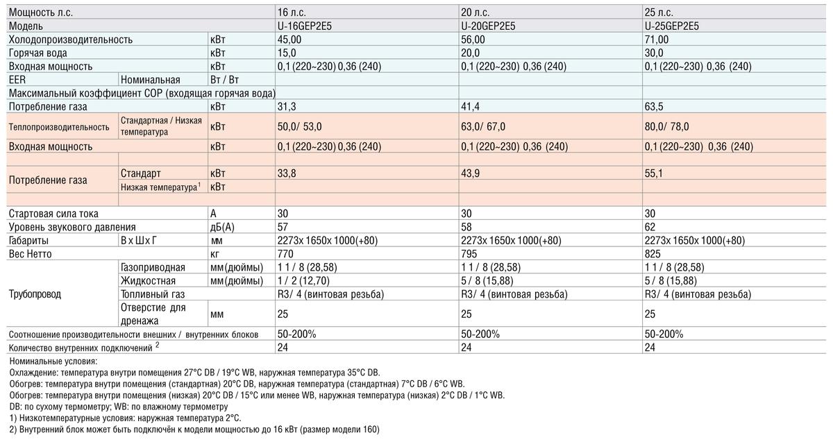 Технические характеристики конденсаторных блоков серии Panasonic ECO G High Power