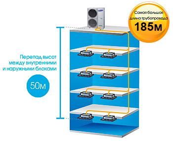 Система DVM S Eco позволяет использовать трубопроводы до 185 метров