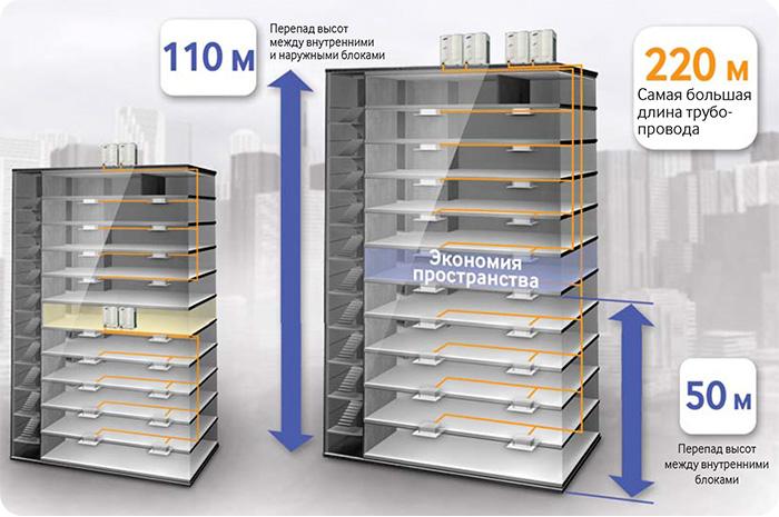 DVM S позволяет устанавливать внутренние блоки на расстоянии до 220 метров