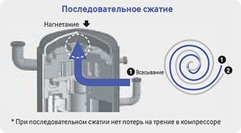 Асимметричная конструкция спиралей
