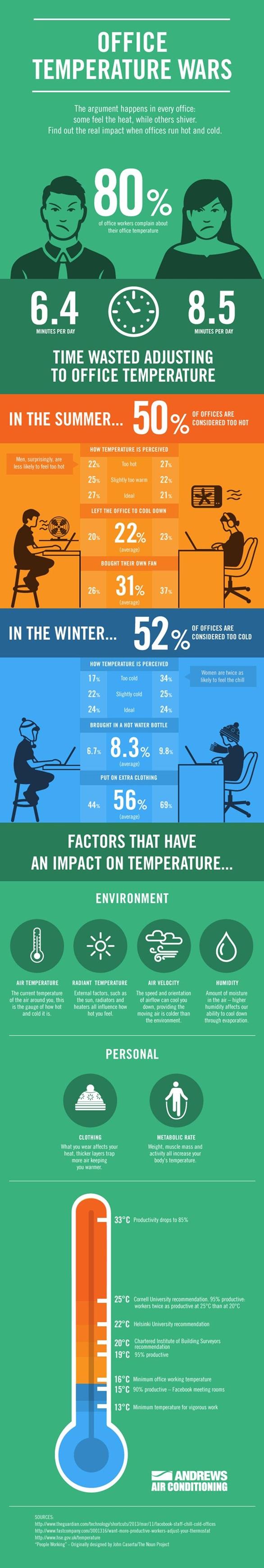 · Только 24% согласились, что в их офисе в течение всего года была идеальная температура для работы.  · Женщины теряют в среднем на 33% больше времени (около 9 минут, по сравнению с 6,5), чем мужчины, пытаясь акклиматизироваться к неадекватным офисным условиям.  · 70% женщин, чтобы согреться, должны были принести в офис дополнительную одежду, и 50% прибегали к дополнительной чашке чая, в то время как меньшему количеству мужчин, 44% и 28% соответственно, был необходим джемпер или горячий напиток.  · Удивительно, почти 10% женщин приносят на работу бутылку с горячей водой!