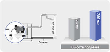 Мощный насос отвода конденсата