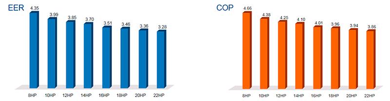 Высокие показатели EER и COP
