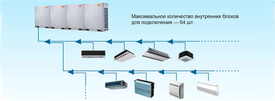 К одной системе можно подключить до 64 внутренних блоков кондиционеров