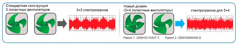 3+4 лопастные вентиляторы