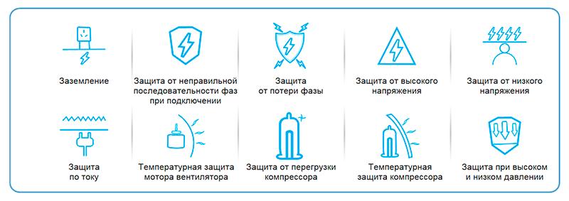 Различные типы функций защиты