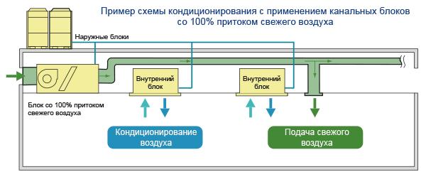 Пример схемы кондиционирования с применением канальных блоков со 100% притоком свежего воздуха