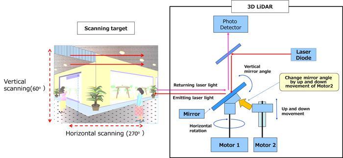 Схема сканирующей лазерной системы 3D LiDAR