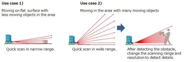 Схемы работы при распознавании различных объектов