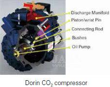 CO2 компрессор от Dorin