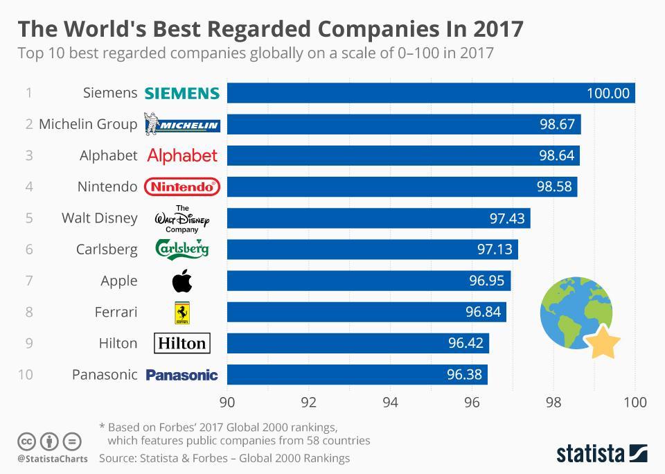 10-ка самых лучших в мире компаний в 2017