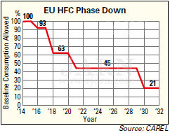 EU HFC Phase Down