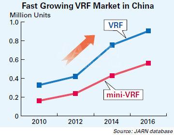 Быстрорастущий рынок VRF в Китае