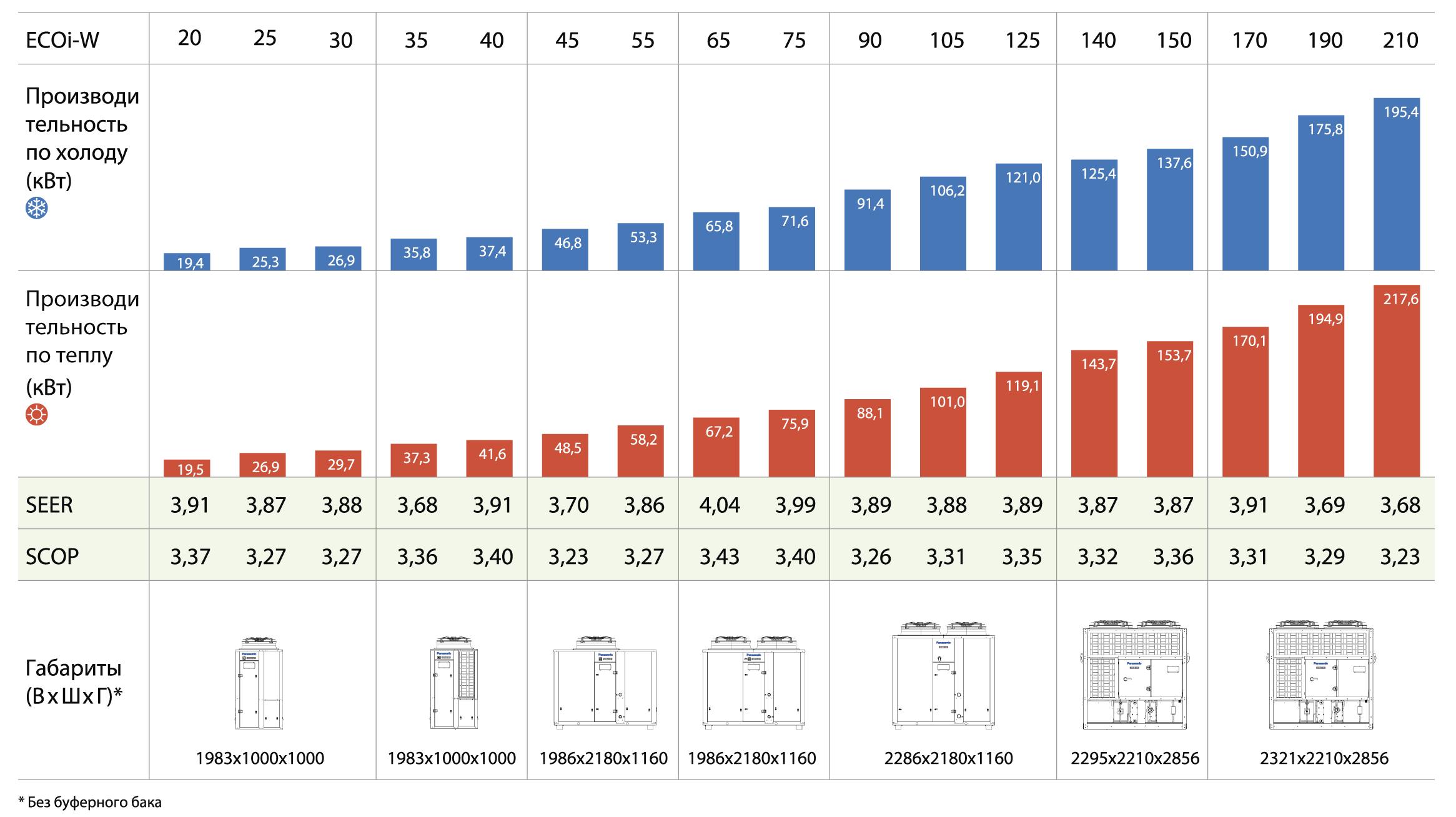 Таблица данных по мощности, коэффициентам энергоэффективности и габаритным размерам