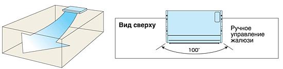 Широкоугольный обдув - 100° по горизонтали